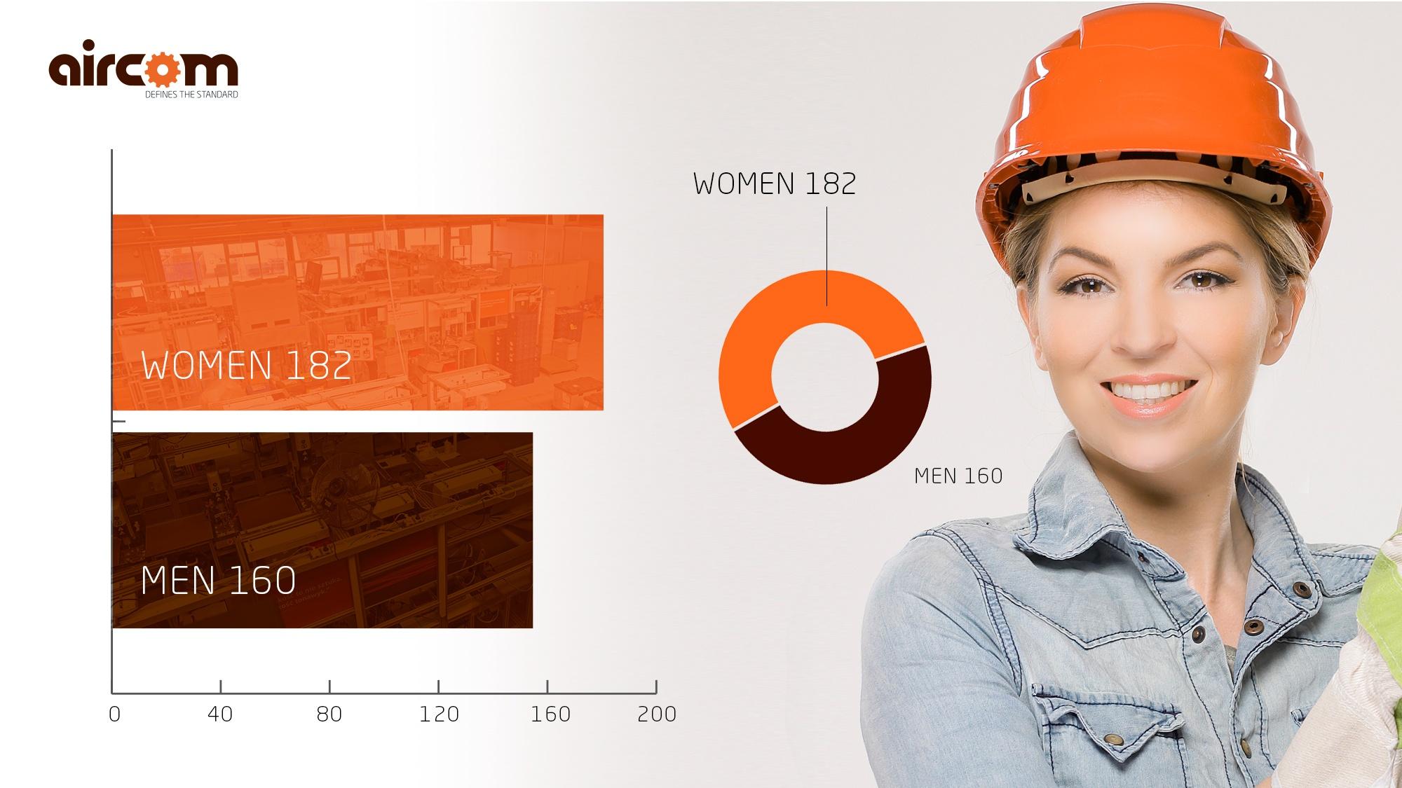 grafika-www-report-women-labour-Aircom_image-stats