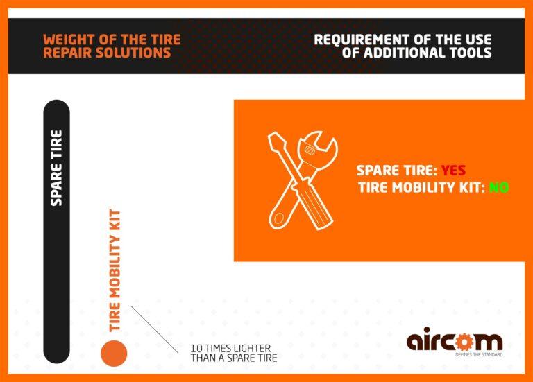 ENG_Aircom-Tire-Repair-Kits-article-chart-website-news-image