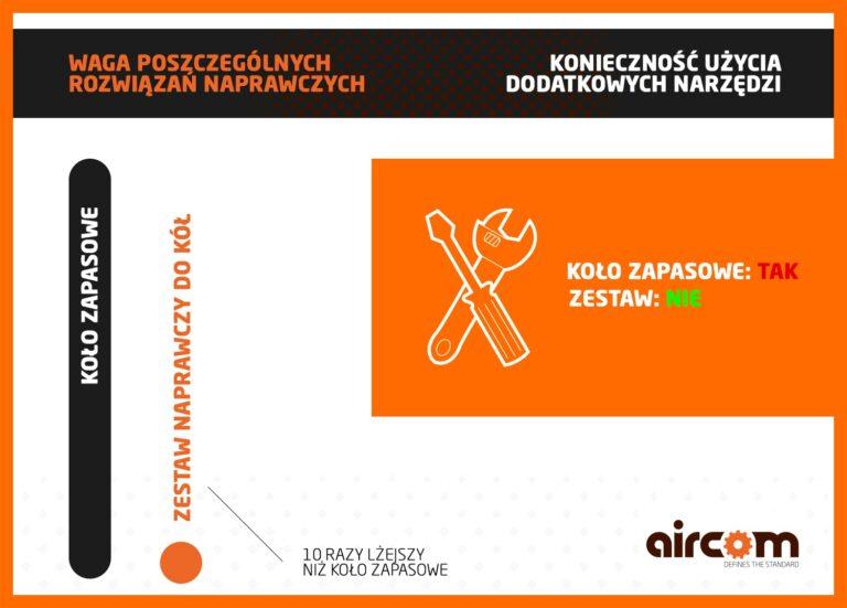 PL_Aircom-Tire-Repair-Kits-article-chart-website-news-image