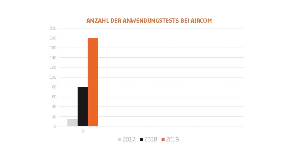 Automotive test Aircom Group